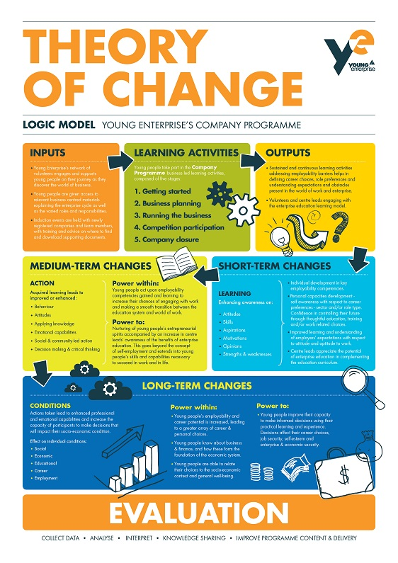 YE Theory Of Change